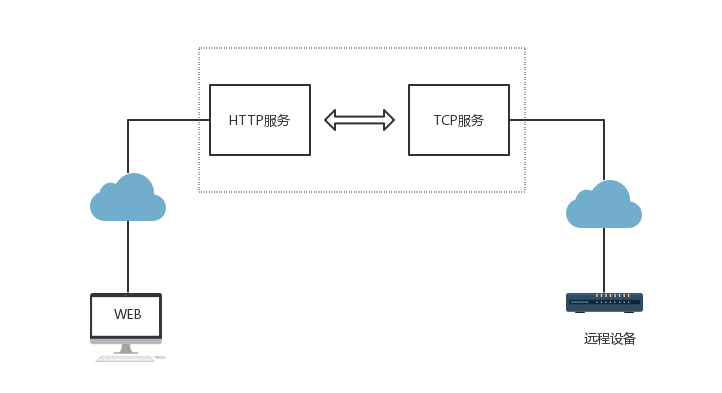 http2tcp.png